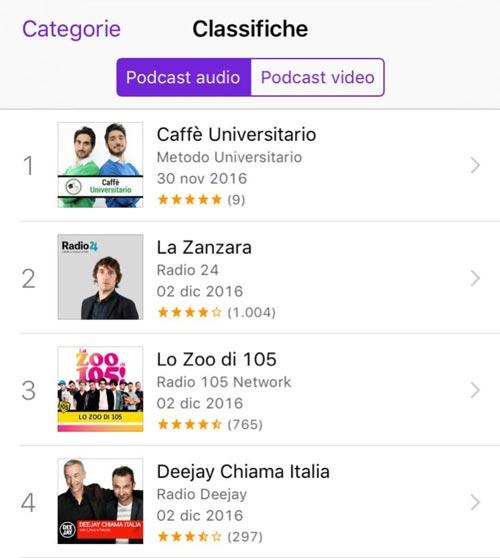 classifica podcast Metodo Universitario