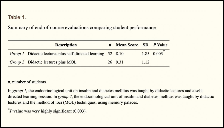 Screenshot 2019 05 28 at 14.03.35 - [Esperimento Scientifico] Gli Studenti Universitari che usano il Palazzo della Memoria diventano più intelligenti e prendono voti più alti.