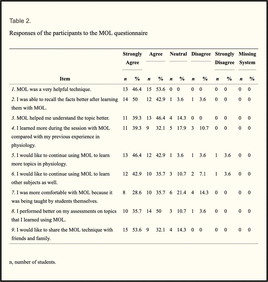 Screenshot 2019 05 28 at 14.06.13 - [Esperimento Scientifico] Gli Studenti Universitari che usano il Palazzo della Memoria diventano più intelligenti e prendono voti più alti.