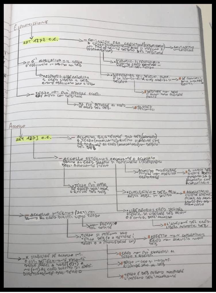 schemi a cascata - riassunto perfetto - metodo di studio