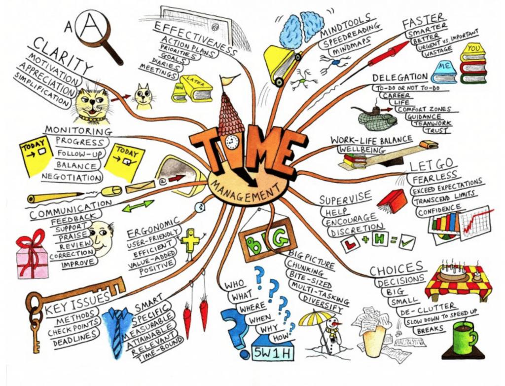 Mappa Mentali 1024x782 - Mappe Mentali: come usarle all'università.