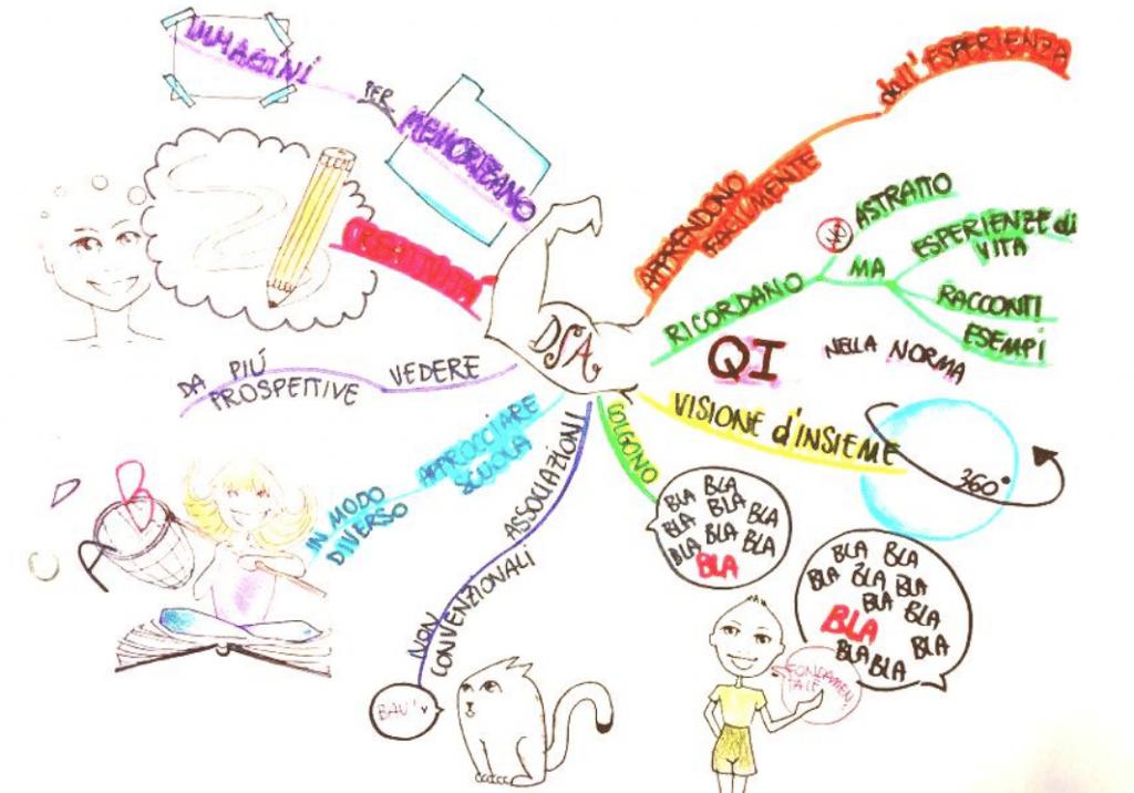 mappa mentale dislessia 1024x716 - Mappe Mentali: come usarle all'università.