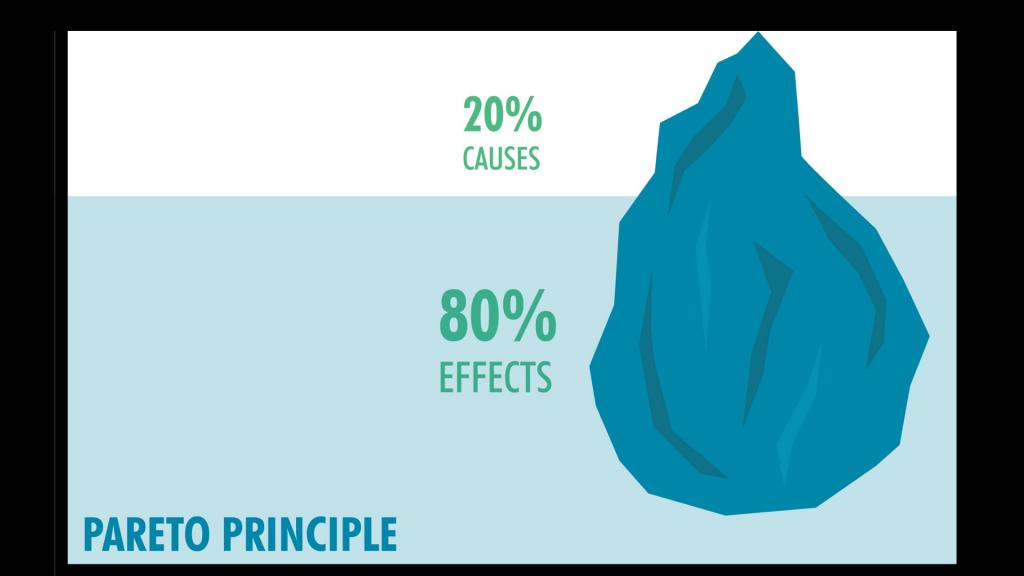 organizzare studio principio di pareto 1024x576 - Organizzare lo studio: la Prima Fase del Metodo OCME per gli esami.