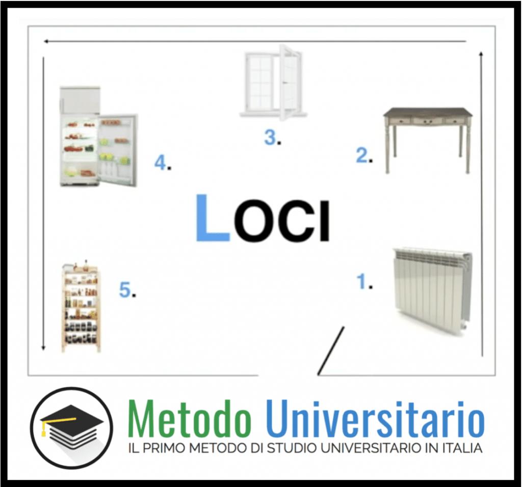 come si studia palazzodellamemoria 1 1024x956 - Come si studia all'università: i 4 Passi per Laurearti Velocemente e con Voti Alti.